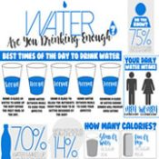 Infographic Water Image Featured Image