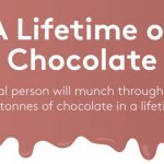 We consume 1.5 Tonnes of Christmas Chocolates?