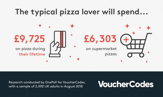 Image of spending on Pizza