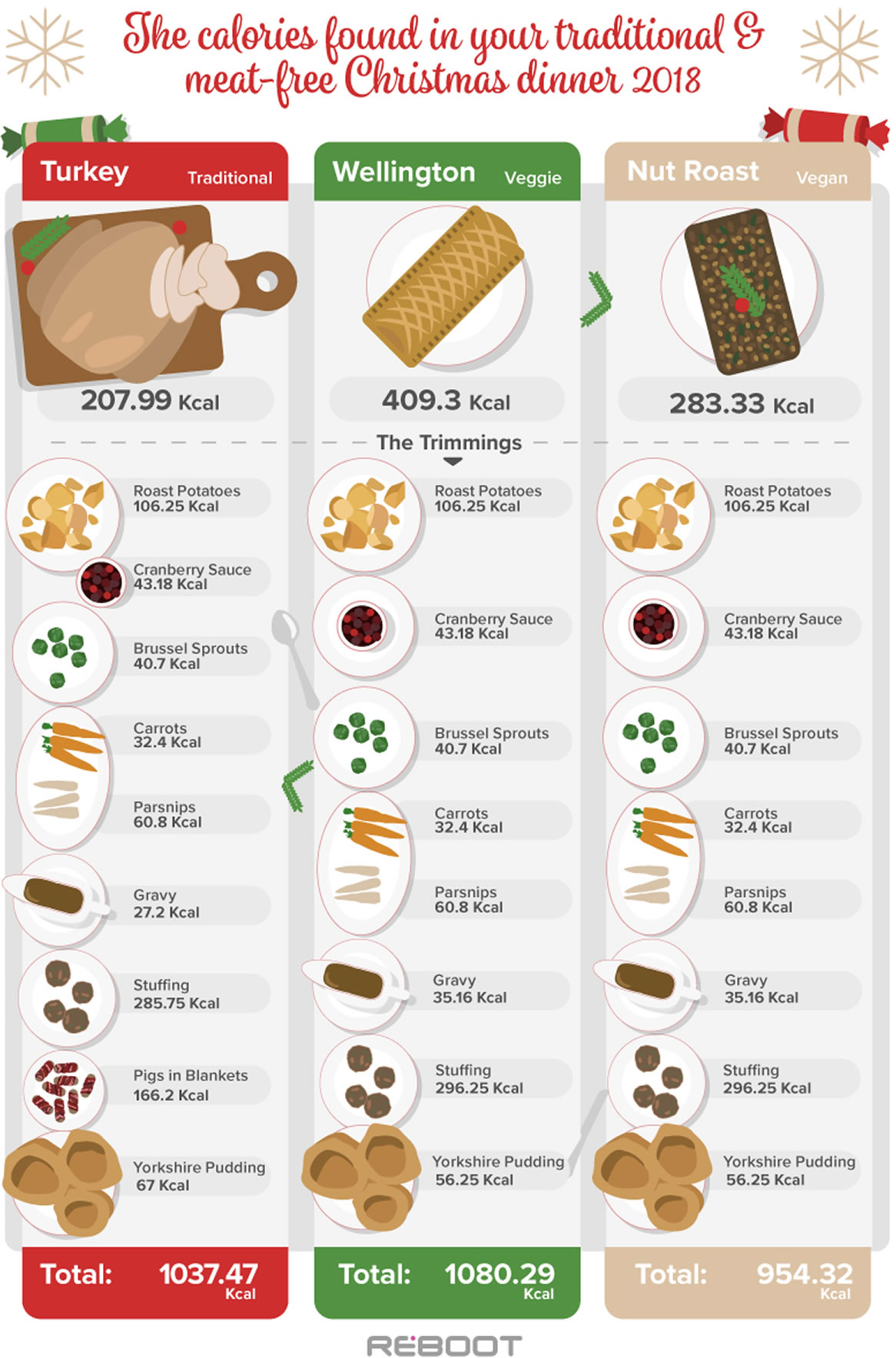 Image of Christmas dinner calories infographic