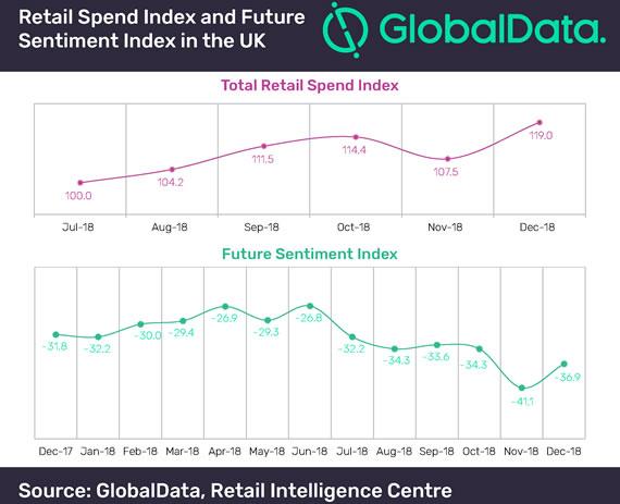 Global Data - spending chart