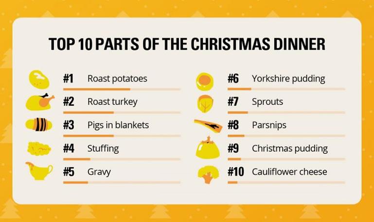 Top ten Christmas dinner plate