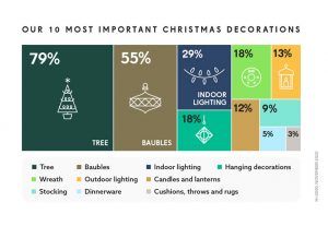 NEXT top 10 Christmas decorations
