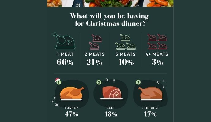 Matalan Christmas Meats Survey
