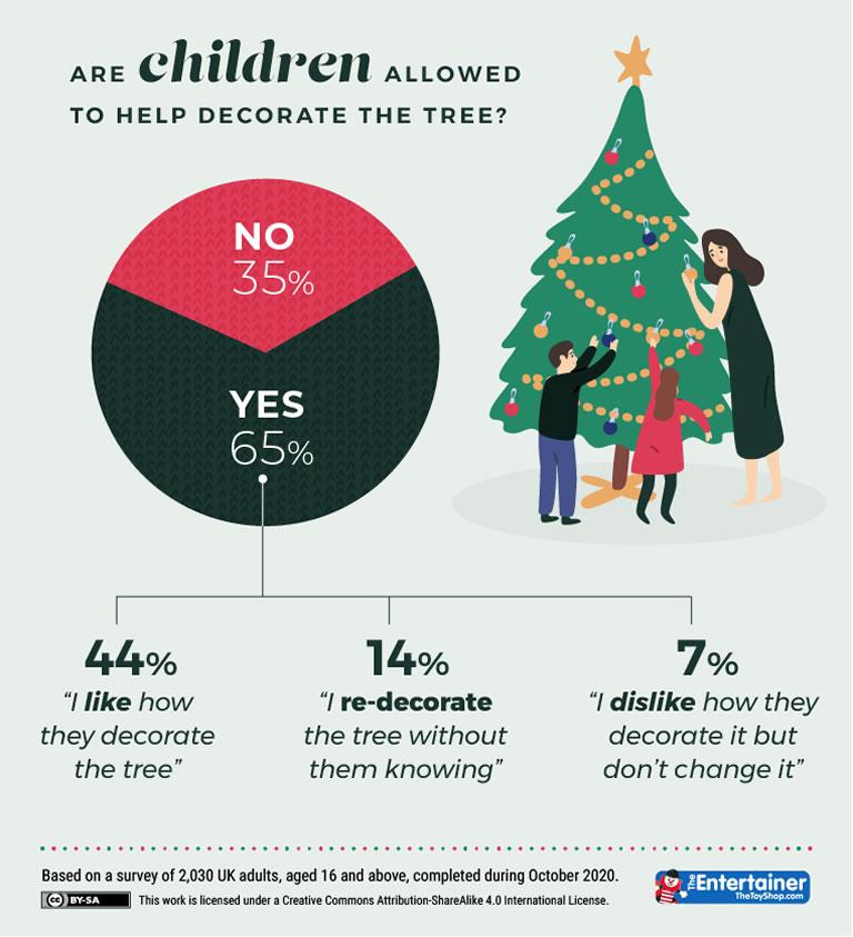 TheToyShop Allow Children To Help