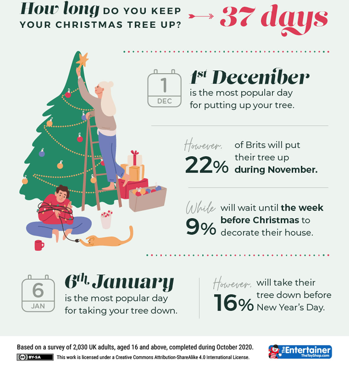 TheToyShop Christmas Tree Dates