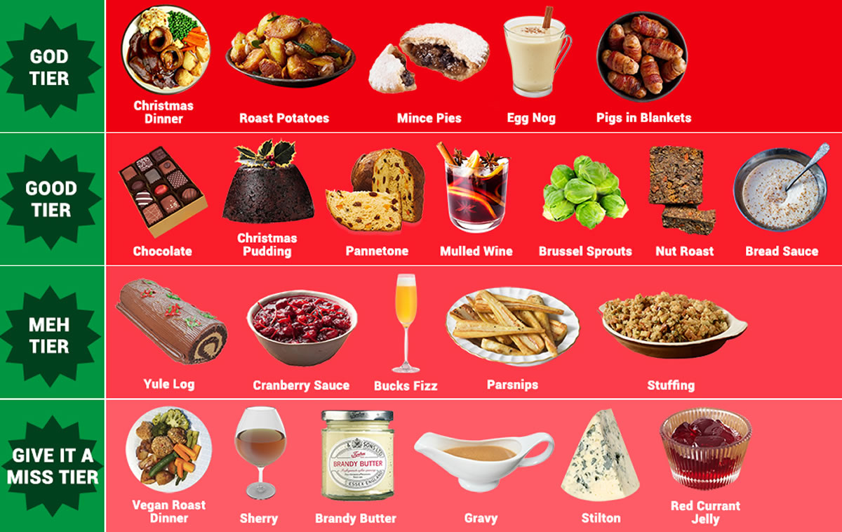 Image of most searched for festive foods online